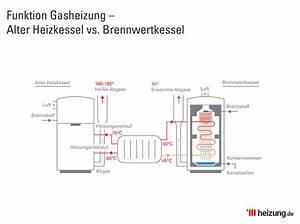 Heizkosten Warmwasser Berechnen : die funktion einer gasheizung kurz erkl rt ~ A.2002-acura-tl-radio.info Haus und Dekorationen