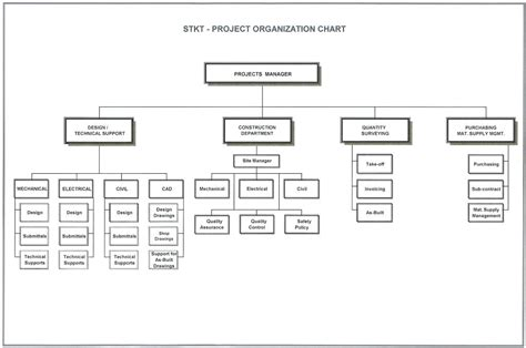 project management organization chart template project management organizational chart andromedar info