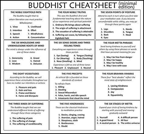 cheat sheet  buddhist philosophy buddhist philosophy