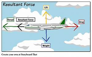 Resultant Force Storyboard By Oliversmith