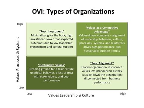 Using Values To Drive Business Results