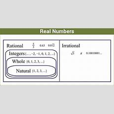 Real Numbers Definition, Properties, Classification, Chart