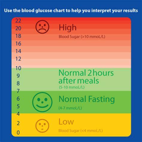 normal range for sugar level blood glucose levels chart nutrition metabolism exercise blood glucose