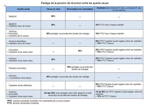 plafond de ressources pension de reversion plafond de ressources pour pension de reversion 28 images les conditions d attribution de la