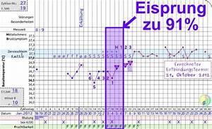 Schwanger Werden Berechnen : wann ist der eisprung ~ Themetempest.com Abrechnung