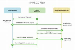 Java - How To Support Saml For User Authentication