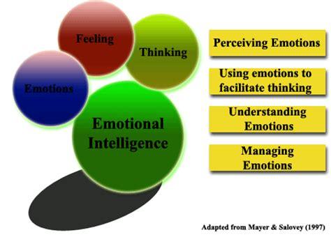 emotional intelligence theory        fit