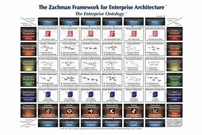 Architecture Zachman Framework Enterprise Strategy Figure Irm
