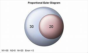 Proportional Euler Diagram