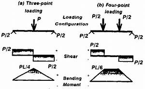 Shear And Bending Moment Diagrams For Threepoint  A  And