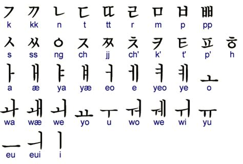 hangul calligraphy the korean phonetic alphabet