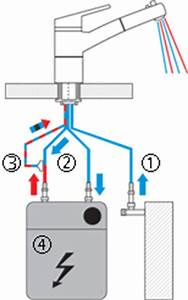 Unterschied Hochdruck Niederdruck Armatur : durchlauferhitzer niederdruckarmatur durchlauferhitzer ~ Yasmunasinghe.com Haus und Dekorationen