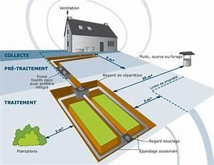 Assainissement Fosse Septique : cpe35 etudes de sol en assainissement non collectif ~ Farleysfitness.com Idées de Décoration