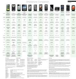 compare smartphone prices smartphone comparison chart compares extensive smartphone