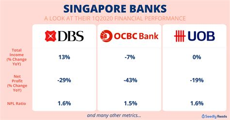 Detailed information about swift code dbsssgsg. Dbs Bank Code Sg - Dbs Changed Its Mutiplier Plan Page 74 Www Hardwarezone Com Sg - Is unique ...