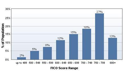 fico score      bankratecom