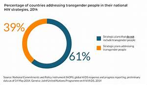 Transgender People  Hiv And Aids