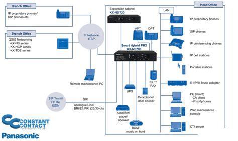 Panasonic Voip Phone Systems