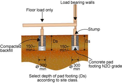 deck footing spacing australia pad footings around the perimeter of enmore audio