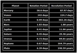 Table of Planets Rotations - Pics about space
