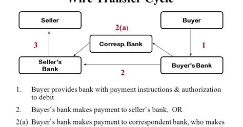 Difference Between Wire Transfer Swift Ach