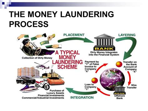 Anti Money Laundering Ppt Money Laundering And Its Prevention Ppt