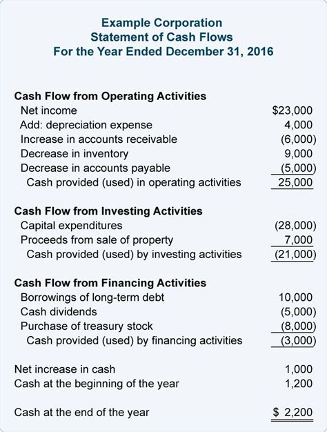 best 25 cash flow statement ideas on pinterest income