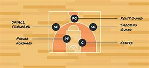 Basketball Basic Positions