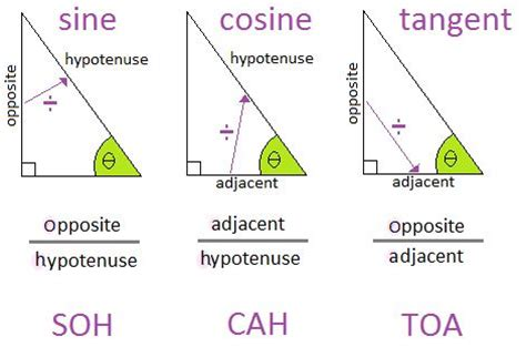 A Quick Review Of Working With Sine, Cosine, Tangent  A Plus Topper