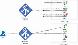 Microsoft Azure Application Gateway Exposes Your Backend