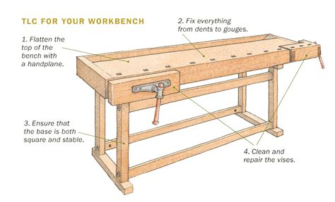 rehab  traditional workbench finewoodworking