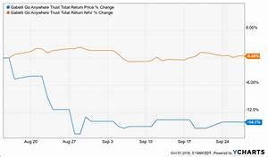 iShares S&P US Pref Stock Idx Fnd (ETF)(NYSE:PFF): Save On ...