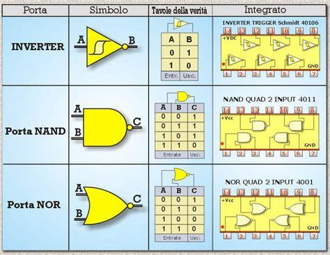 integrati porte logiche le porte logiche 28 images le porte logiche 28 images