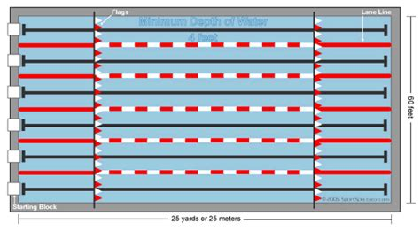 olympic swimming pool diagram cool 40 olympic size pool dimensions decorating design of olympic - Olympic Size Swimming Pool Dimensions