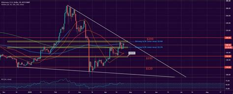Bitcoin and Ether Market Update: April 23, 2020   BTCMANAGER