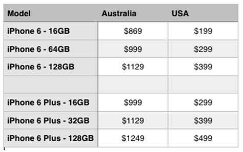 iphone 6 plus price in usa iphone 6 price difference aus vs usa the front row forums