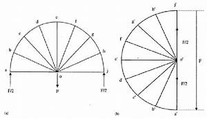 Layout Of Michell Circular Arch Beam A  And Corresponding
