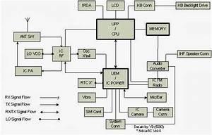 Belajar Hp   Pembagian Diagram Blok Pada Ponsel   Secara