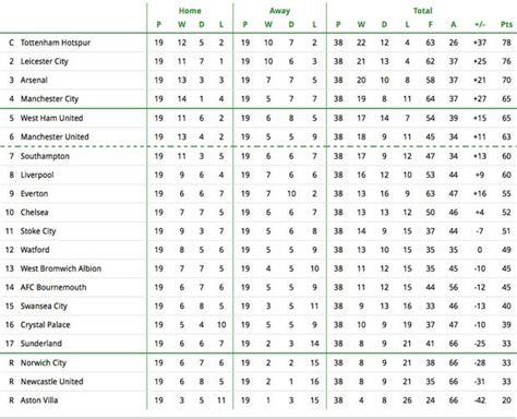 english premier league table standings premier league table standings 2017 brokeasshome com