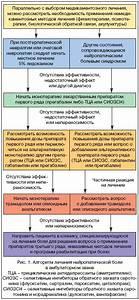 Лекарство для лечения артроза 2 степени
