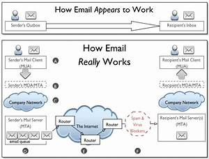 Email Is Not Instant Messaging  The Dirty Little Secret