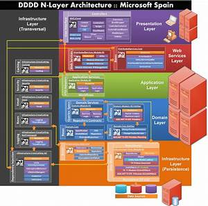 Great Diagram About Our Ddd Nlayered  Net 4 0 Architecture