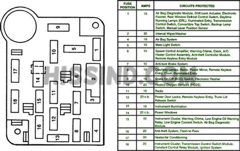 Ford Mustang Fuse Relay Panel Diagram
