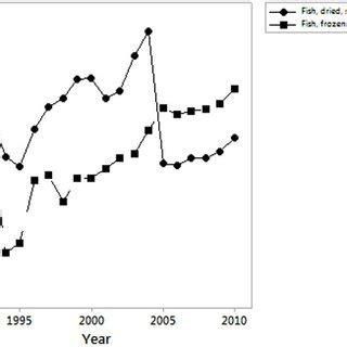 contribution  fish production  trade