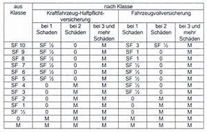 Kravag Lkw Versicherung Berechnen : unfall schaden r ckstufung der kfz versicherung sf klassen ~ Themetempest.com Abrechnung