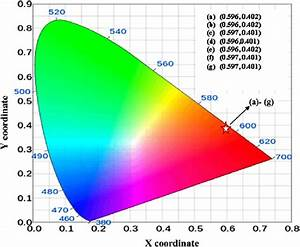 Cie Chromaticity Diagram Showing The Emission Colors Of