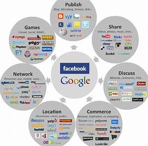 social media landscape Archives - Jonathan Wichmann