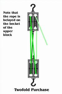How To Set Up A Double Pulley System  With Pictures