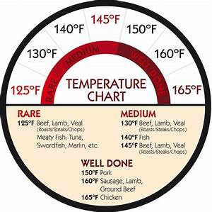 Temperature Chart For Cooking Red Meat Chicken Fish