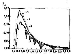 Рисунок 3. Интенсивность солнечного излучения на наклонную поверхность для октября .